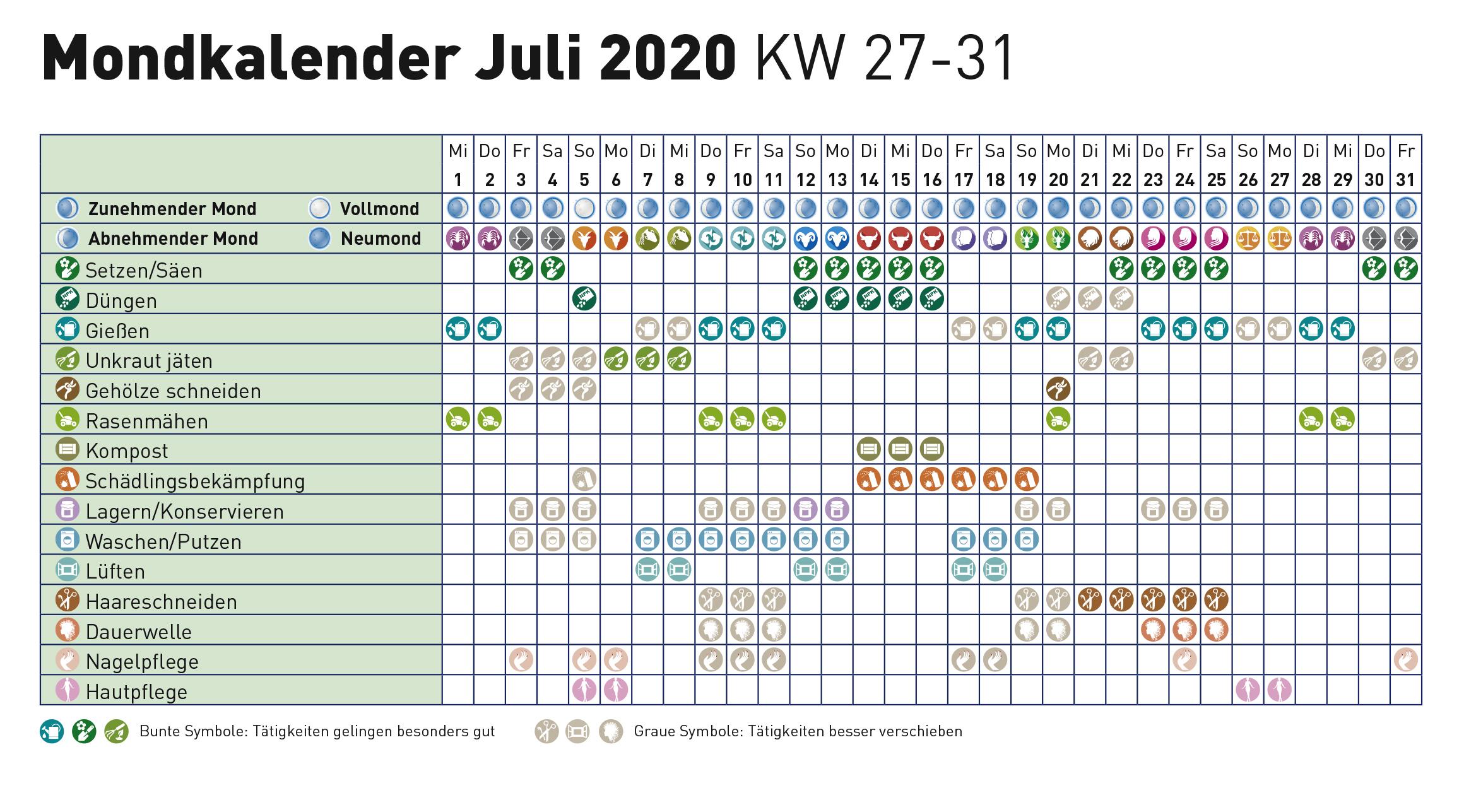 Mondkalender dauerwelle juli