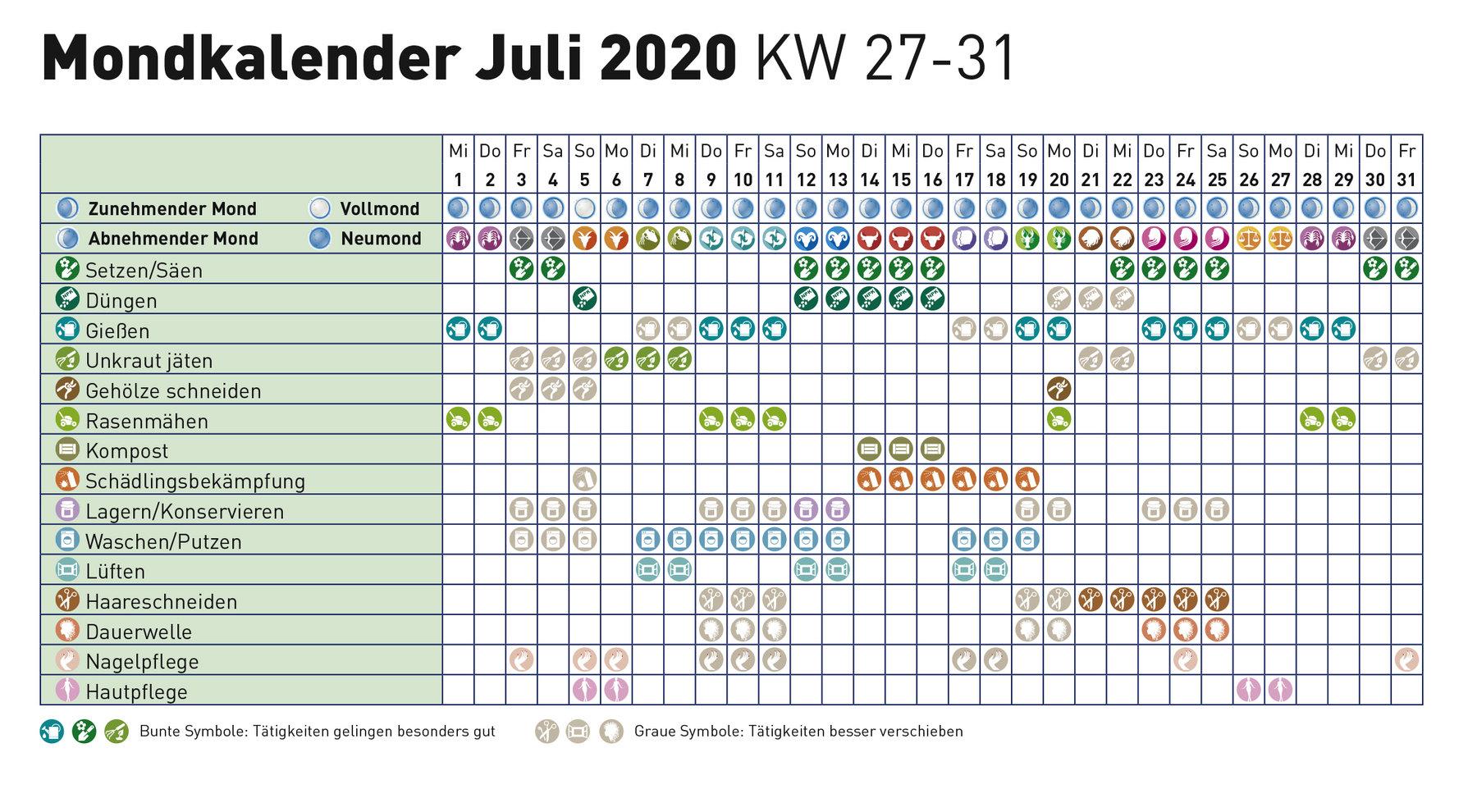 Mondkalender 2020 blumen gießen