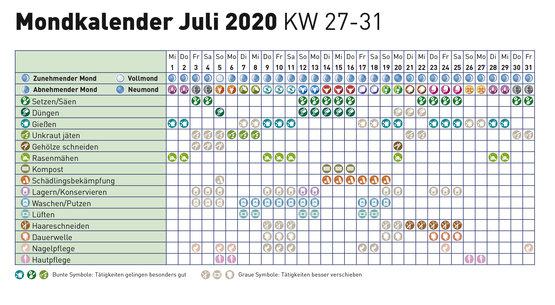 Mondkalender Juli 2020 Lagerhaus Landring