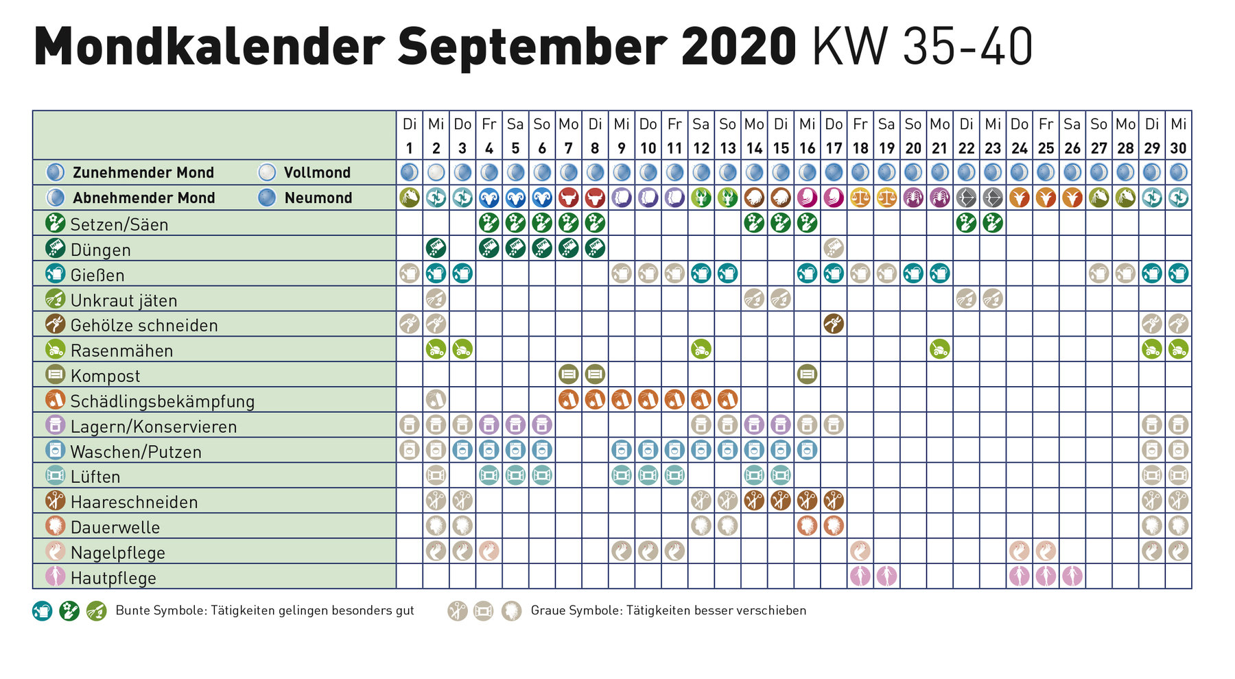 Mondkalender november 2020